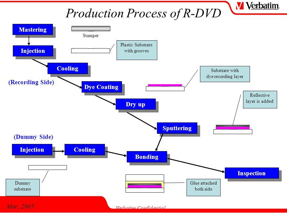 Mar., 2005 Verbatim Confidential Dye Coating Dry up Inspection Injection Cooling Sputtering Bonding Cooling (Recording Side) (Dummy Side) Injection Pl