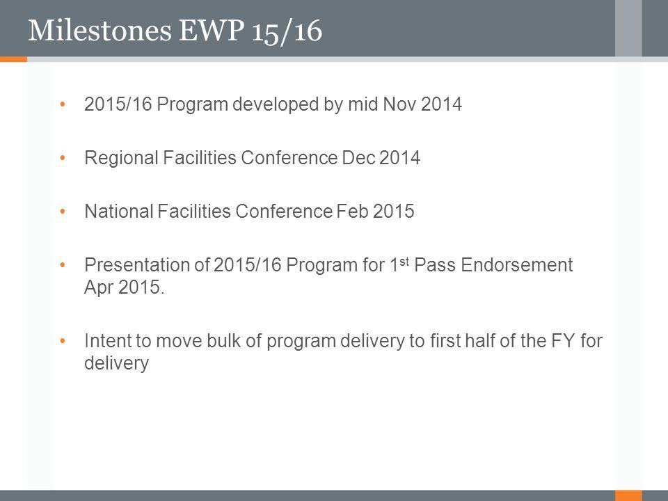 Milestones EWP 15/16 2015/16 Program developed by mid Nov 2014 Regional Facilities Conference Dec 2014 National Facilities Conference Feb 2015 Present