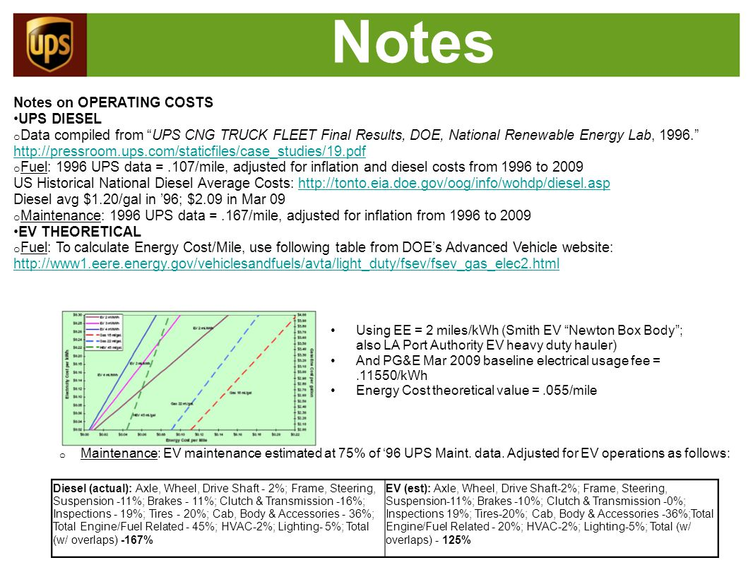 Notes Notes on OPERATING COSTS UPS DIESEL o Data compiled from UPS CNG TRUCK FLEET Final Results, DOE, National Renewable Energy Lab, 1996. http://pressroom.ups.com/staticfiles/case_studies/19.pdf o Fuel: 1996 UPS data =.107/mile, adjusted for inflation and diesel costs from 1996 to 2009 US Historical National Diesel Average Costs: http://tonto.eia.doe.gov/oog/info/wohdp/diesel.asp Diesel avg $1.20/gal in '96; $2.09 in Mar 09 o Maintenance: 1996 UPS data =.167/mile, adjusted for inflation from 1996 to 2009 EV THEORETICAL o Fuel: To calculate Energy Cost/Mile, use following table from DOE's Advanced Vehicle website: http://www1.eere.energy.gov/vehiclesandfuels/avta/light_duty/fsev/fsev_gas_elec2.html Using EE = 2 miles/kWh (Smith EV Newton Box Body ; also LA Port Authority EV heavy duty hauler) And PG&E Mar 2009 baseline electrical usage fee =.11550/kWh Energy Cost theoretical value =.055/mile o Maintenance: EV maintenance estimated at 75% of '96 UPS Maint.