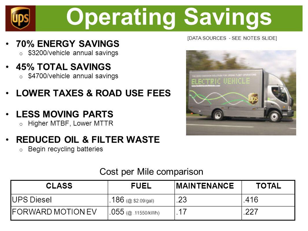 Operating Savings 70% ENERGY SAVINGS o $3200/vehicle annual savings 45% TOTAL SAVINGS o $4700/vehicle annual savings LOWER TAXES & ROAD USE FEES LESS
