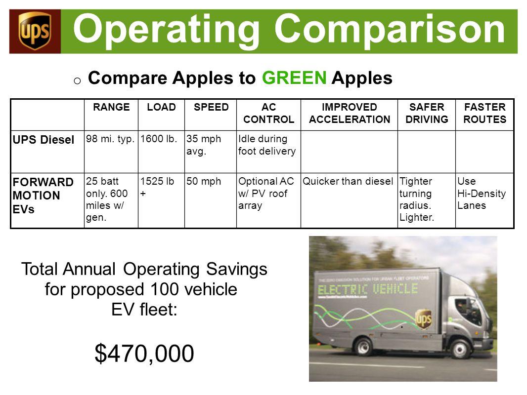 Operating Comparison.