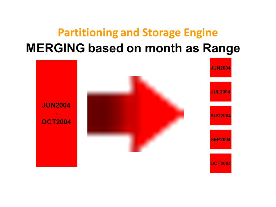 Partitioning and Storage Engine JUN2004 JUL2004 OCT2004 SEP2004 AUG2004 JUN2004 - OCT2004 MERGING based on month as Range
