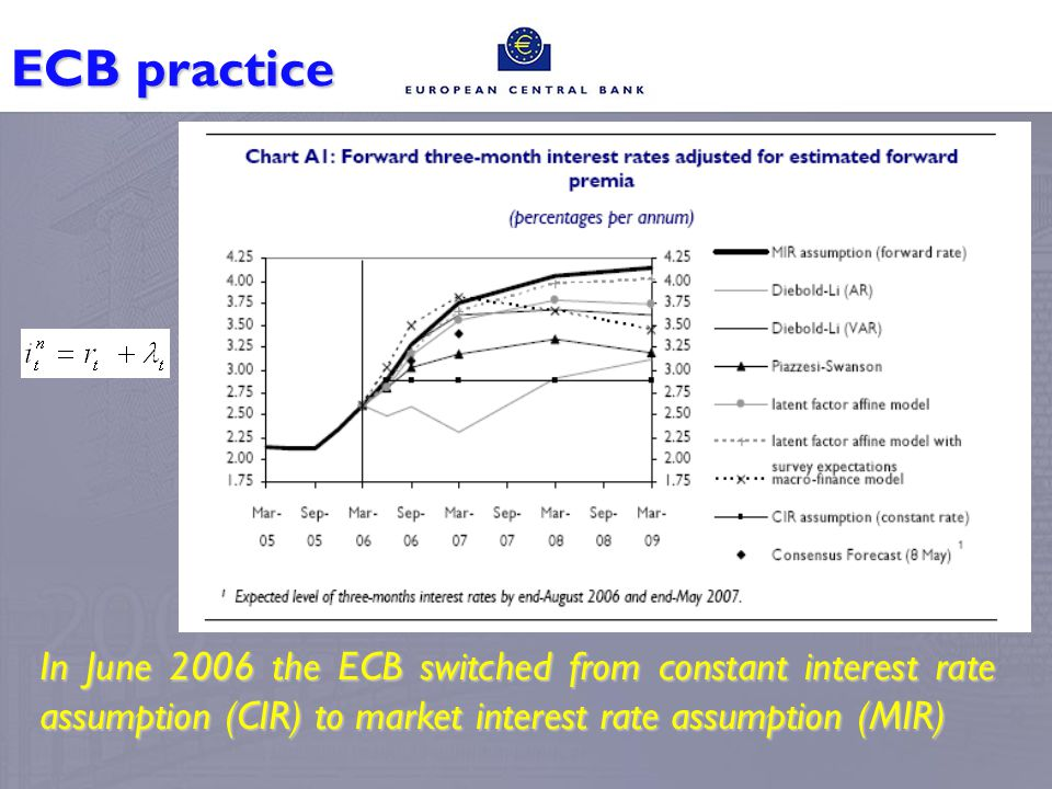 ECB practice In June 2006 the ECB switched from constant interest rate assumption (CIR) to market interest rate assumption (MIR)