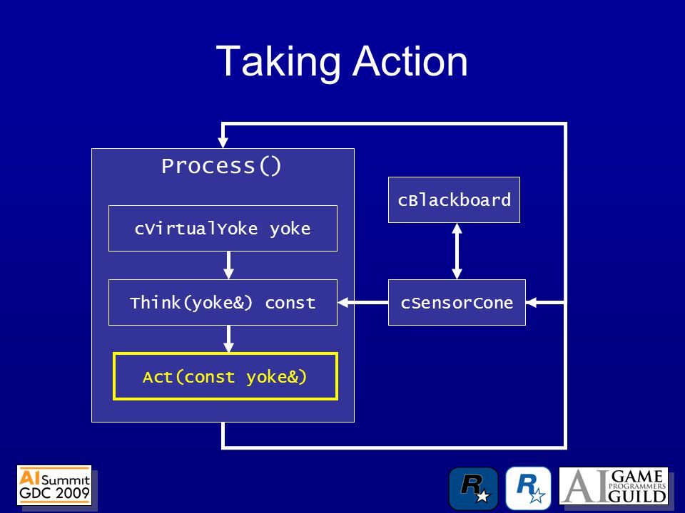 Taking Action Process() Think(yoke&) const Act(const yoke&) cVirtualYoke yoke cSensorCone cBlackboard