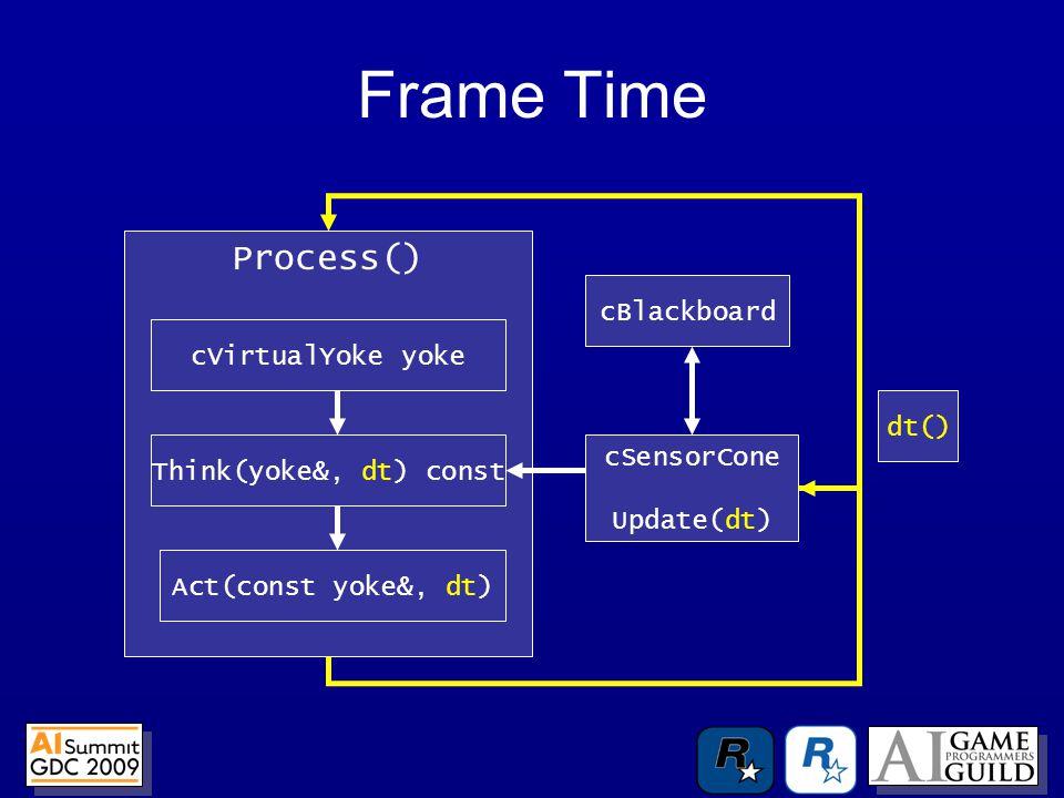 Frame Time Process() Think(yoke&, dt) const Act(const yoke&, dt) cVirtualYoke yoke cSensorCone Update(dt) cBlackboard dt()