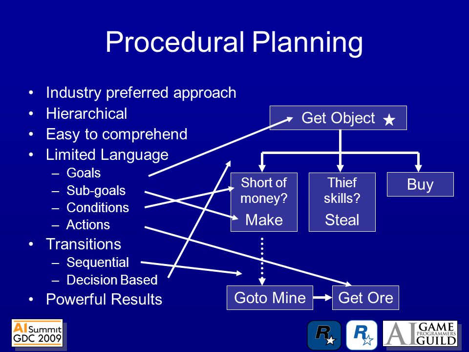 Procedural Planning Industry preferred approach Hierarchical Easy to comprehend Limited Language –Goals –Sub-goals –Conditions –Actions Transitions –Sequential –Decision Based Powerful Results Get Object Short of money.
