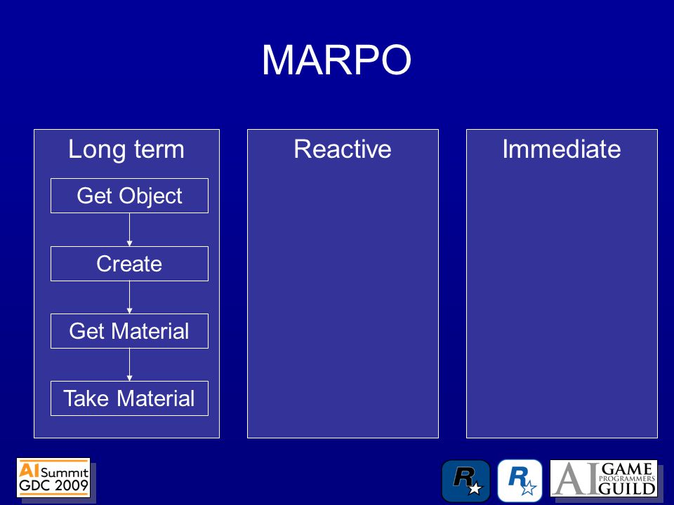 ReactiveLong term MARPO Get Object Create Get Material Take Material Immediate