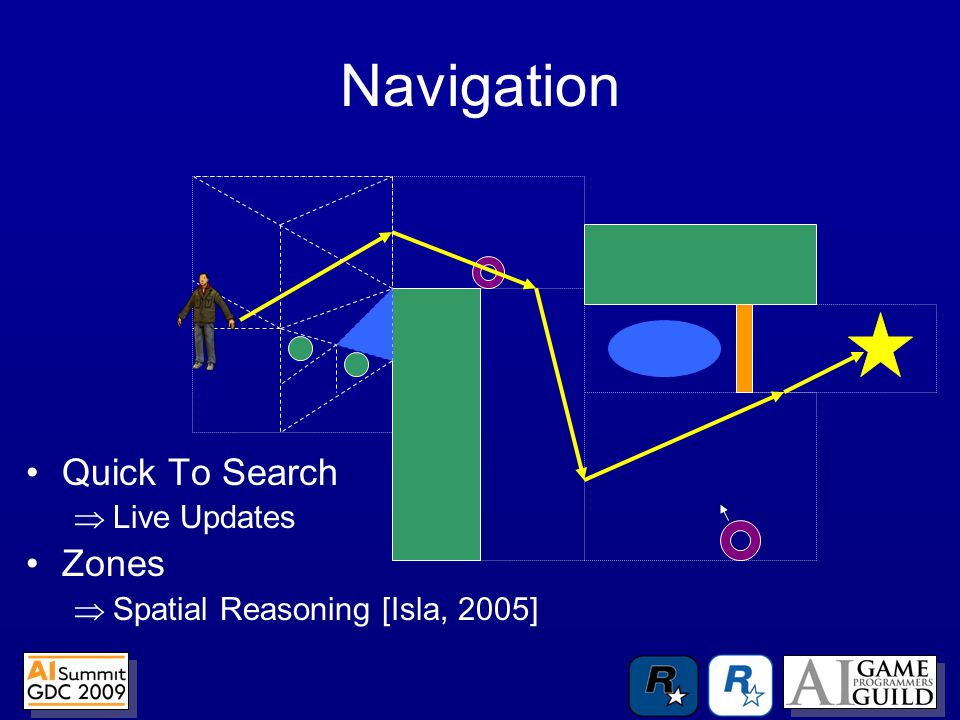 Navigation Quick To Search  Live Updates Zones  Spatial Reasoning [Isla, 2005]