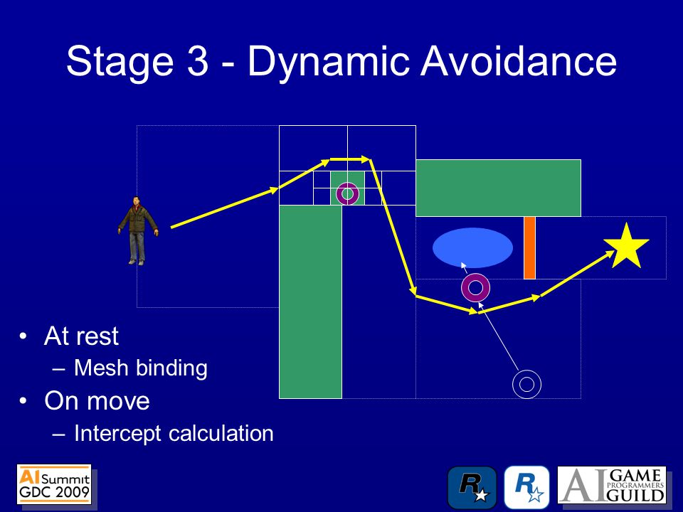 Stage 3 - Dynamic Avoidance At rest –Mesh binding On move –Intercept calculation