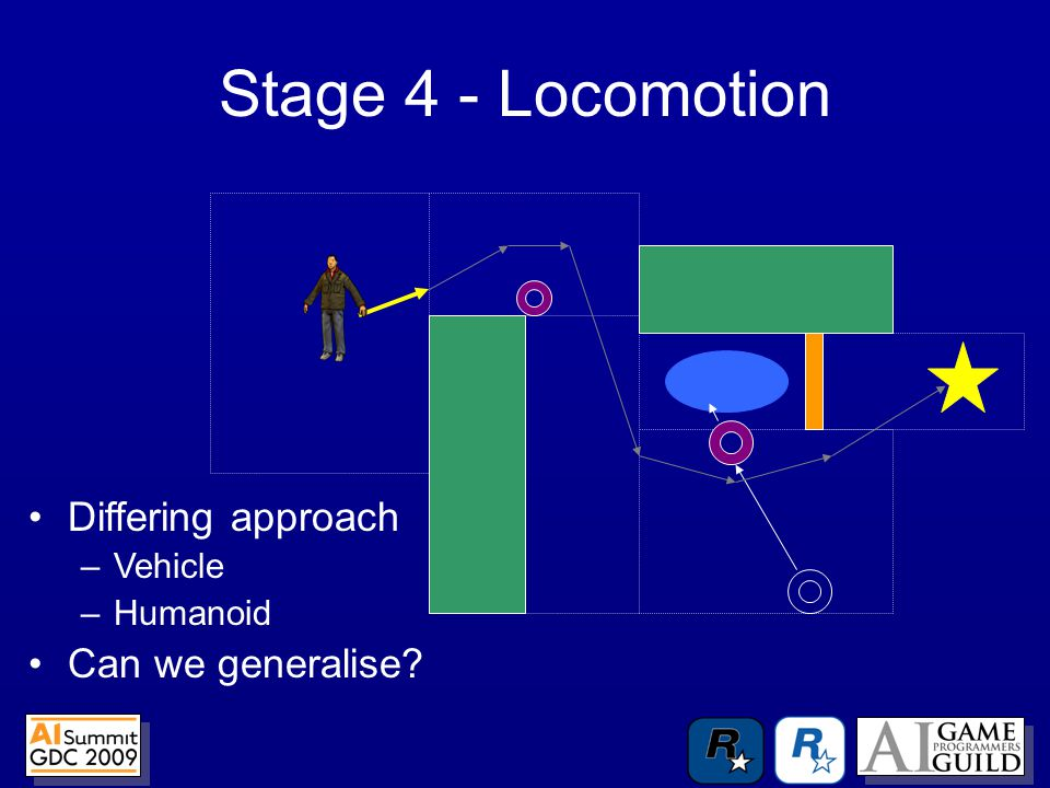 Stage 4 - Locomotion Differing approach –Vehicle –Humanoid Can we generalise