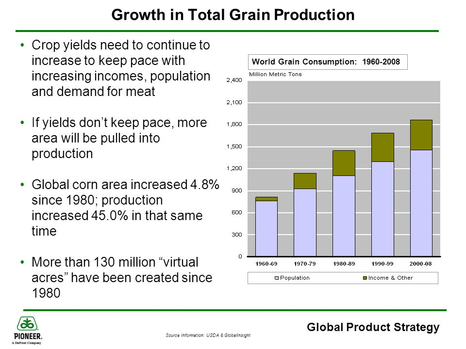 Global Product Strategy Growth in Total Grain Production World Grain Consumption: 1960-2008 Crop yields need to continue to increase to keep pace with