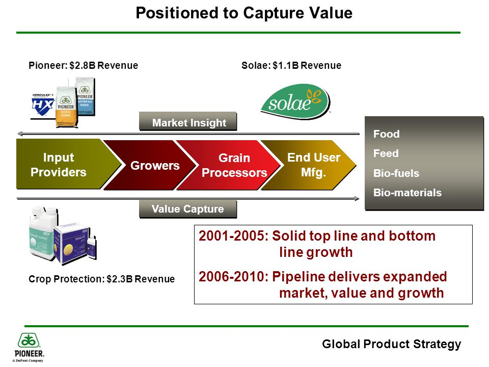 Global Product Strategy Positioned to Capture Value Consumers 2001-2005: Solid top line and bottom line growth 2006-2010: Pipeline delivers expanded m