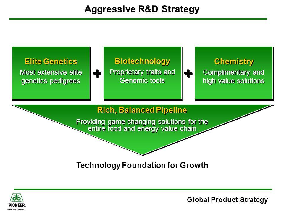 Global Product Strategy Aggressive R&D Strategy + + Elite Genetics Most extensive elite genetics pedigrees Elite Genetics Most extensive elite genetic