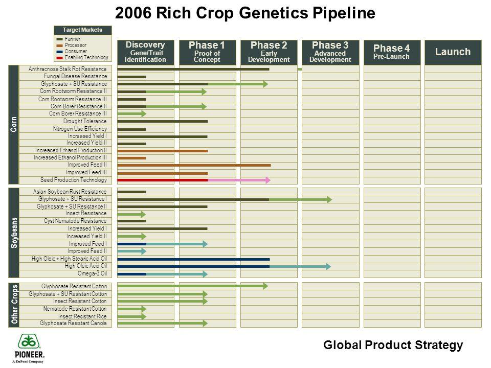 Global Product Strategy 2006 Rich Crop Genetics Pipeline