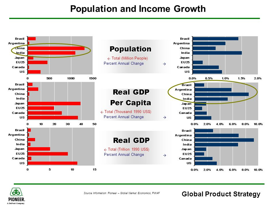 Global Product Strategy Per Capita Income and Meat Consumption Japan With Fish Income and Meat Consumption In general, countries with higher levels of per capita income, have higher levels of per capita meat consumption Source Information: USDA & GlobalInsight