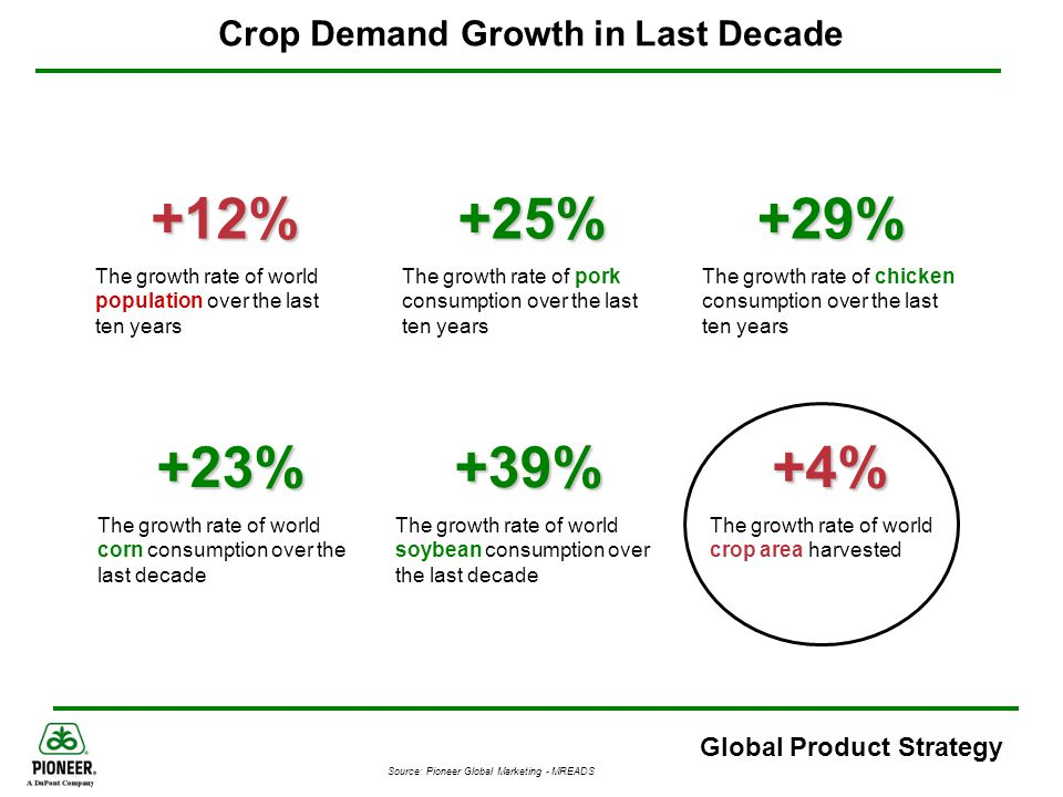 Global Product Strategy Growth in Total Grain Production World Grain Consumption: 1960-2008 Crop yields need to continue to increase to keep pace with increasing incomes, population and demand for meat If yields don't keep pace, more area will be pulled into production Global corn area increased 4.8% since 1980; production increased 45.0% in that same time More than 130 million virtual acres have been created since 1980 Source Information: USDA & GlobalInsight
