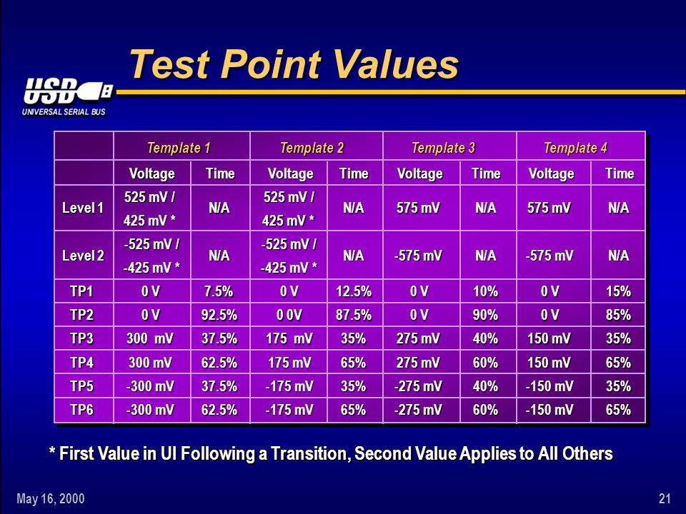May 16, 200021 Test Point Values * First Value in UI Following a Transition, Second Value Applies to All Others Template 1 Template 2 Template 3 Templ