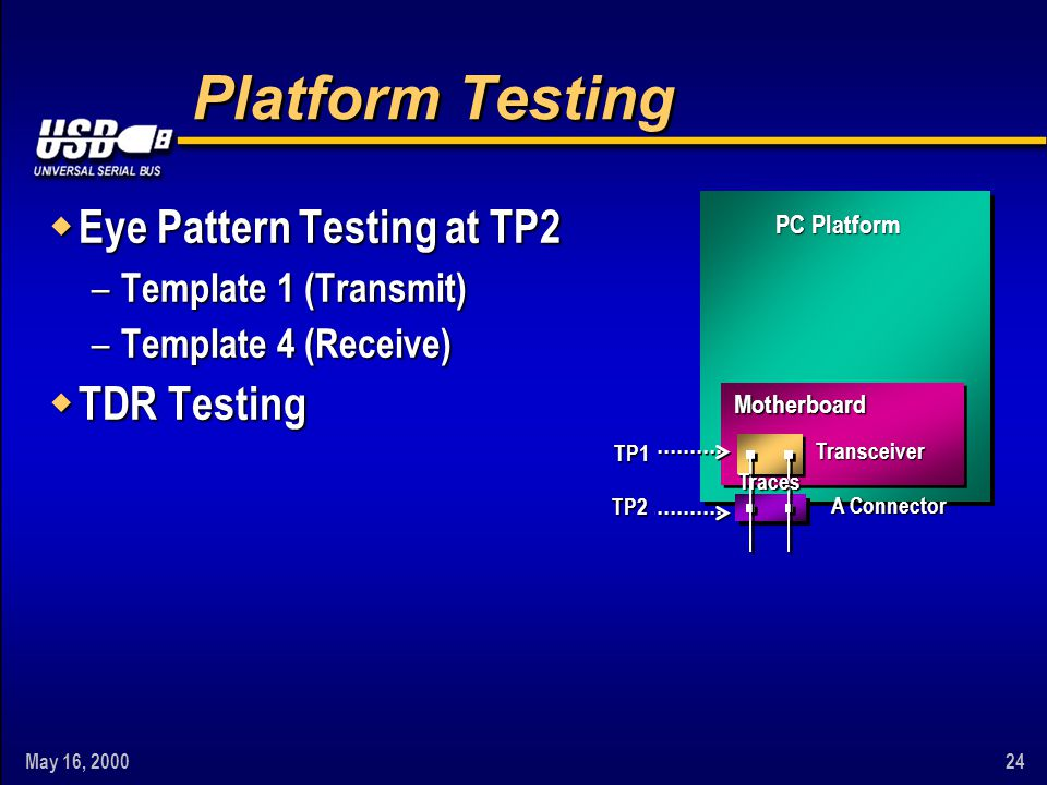 May 16, 200024 Platform Testing w Eye Pattern Testing at TP2 – Template 1 (Transmit) – Template 4 (Receive) w TDR Testing Motherboard A Connector Tran