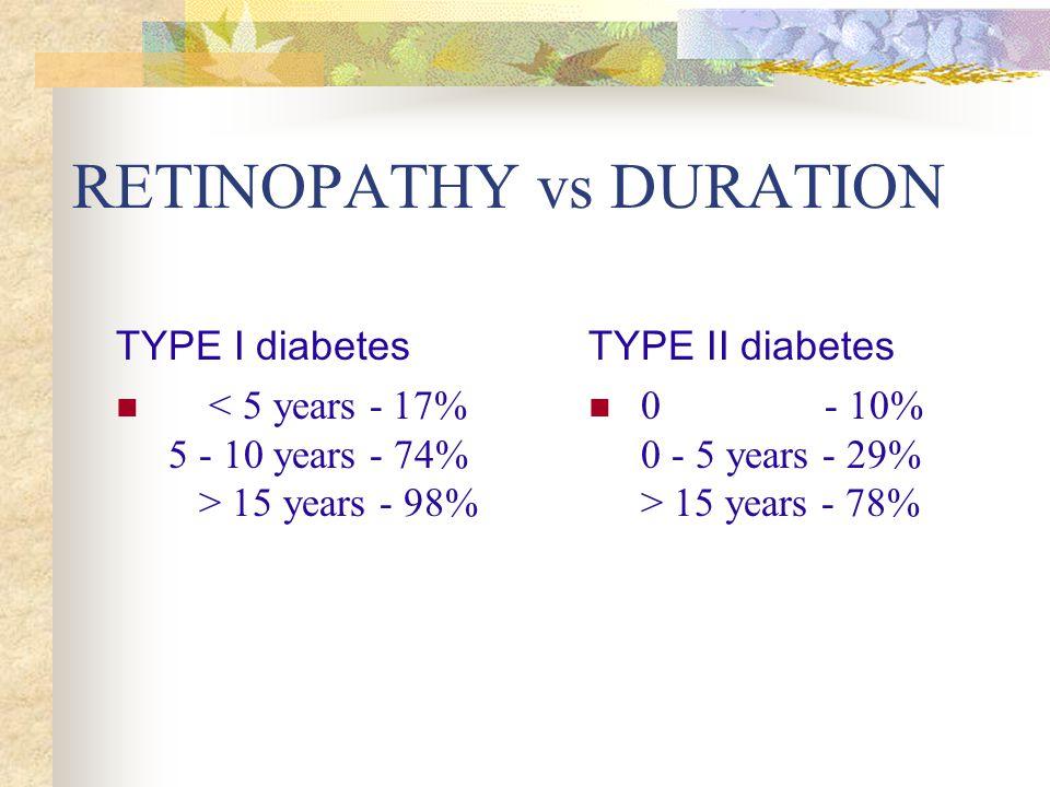 RETINOPATHY vs DURATION TYPE I diabetes 15 years - 98% TYPE II diabetes 0 - 10% 0 - 5 years - 29% > 15 years - 78%