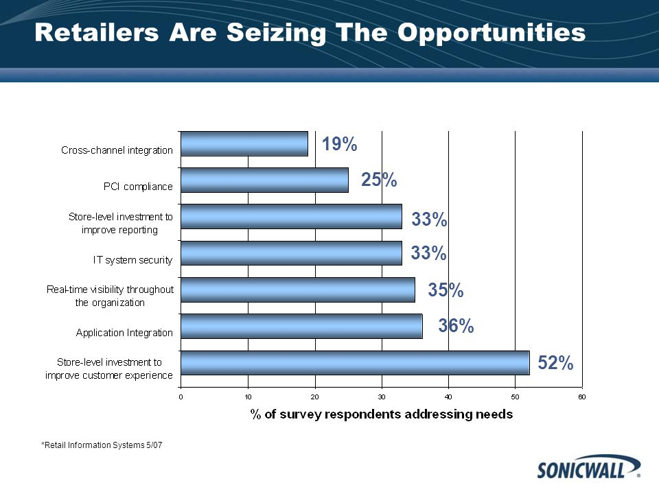 Retailers Are Seizing The Opportunities 19% 33% 35% 52% 36% 25% *Retail Information Systems 5/07