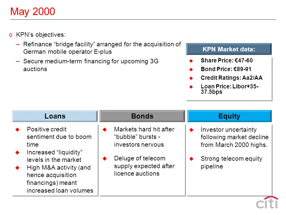 18 September 2003 Stock Price Performance Performance Since 12-Mar KPN:21% Sector:30% Market:36% KPN price on 18-Sep: €6.75 KPN Objectives Remove overhang Minimum impact on share price Quick, efficient process Remove overhang Minimum impact on share price Quick, efficient process Competitive auction of a block of shares ( Block trade ) Government Objectives Raise finance from non-core stakes Achieve maximum price for them Quick, efficient process Raise finance from non-core stakes Achieve maximum price for them Quick, efficient process ITS 5:30PM ON THAT THURSDAY, YOU GET THE CALL...