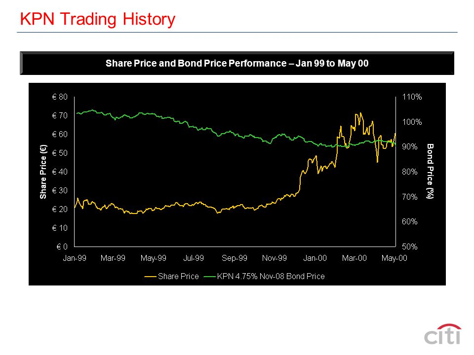 KPN Trading History Share Price and Bond Price Performance – Jan 99 to Sep 01