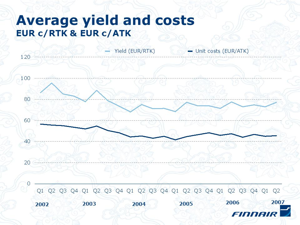Average yield and costs EUR c/RTK & EUR c/ATK Yield (EUR/RTK)Unit costs (EUR/ATK) 2004 2005 2006 2003 2002 2007
