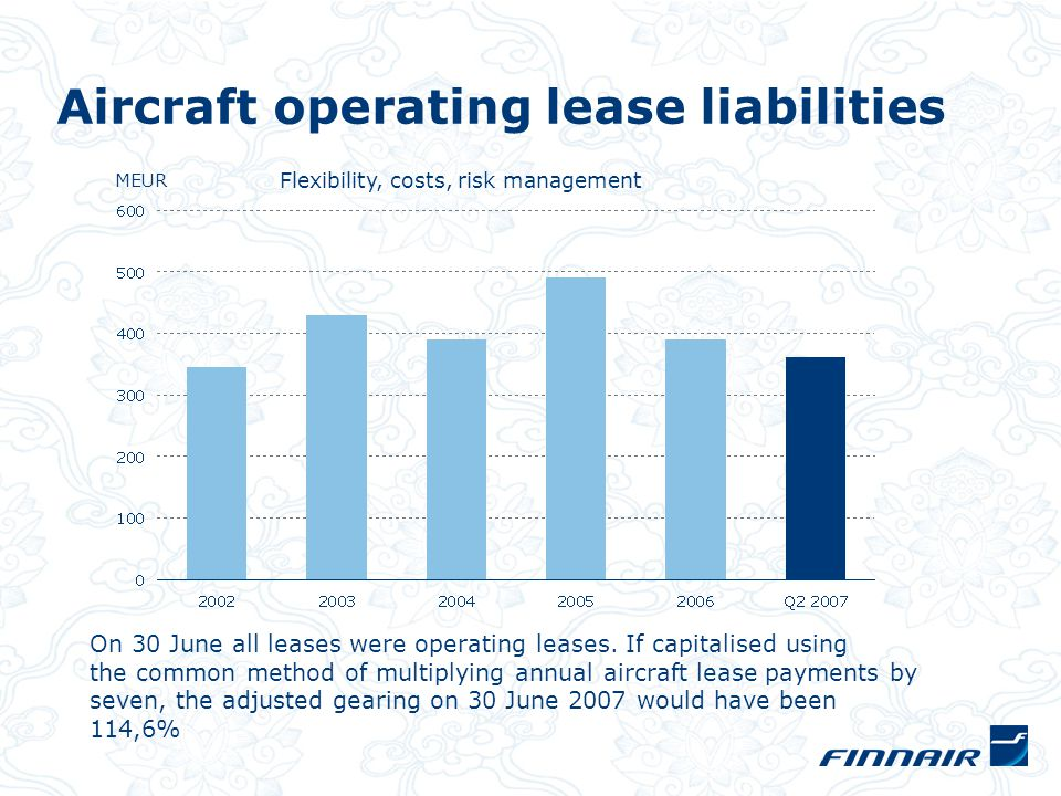 Aircraft operating lease liabilities MEUR Flexibility, costs, risk management On 30 June all leases were operating leases.