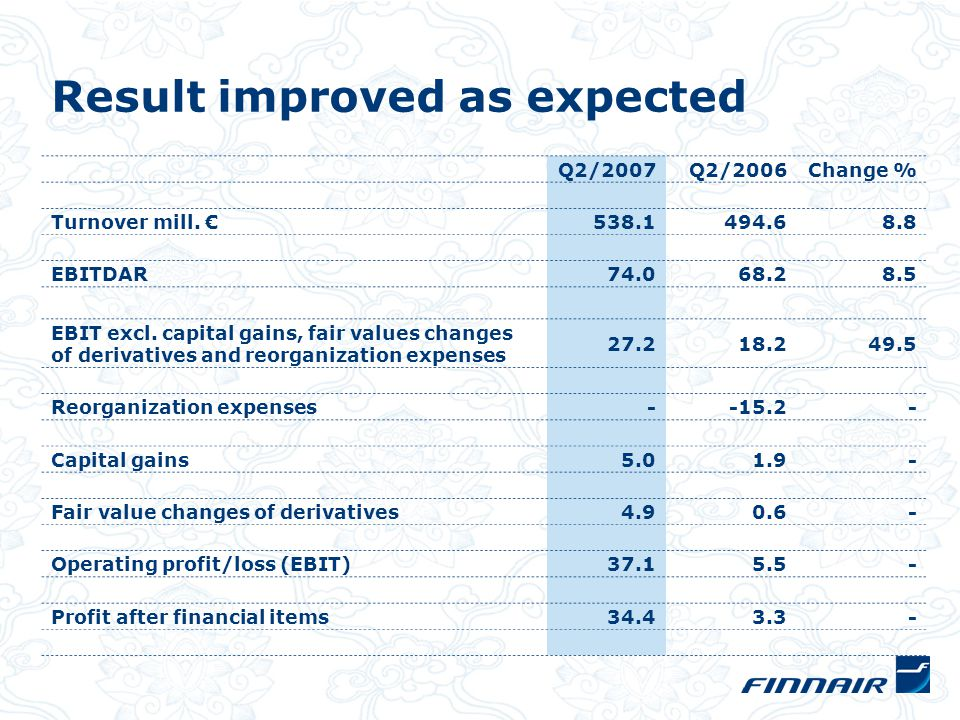 Result improved as expected Q2/2007Q2/2006Change % Turnover mill.