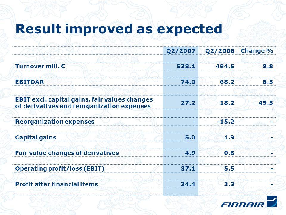 Profitability development MEUR 200320042005200220062007 Change in EBIT per quarter (Excluding capital gains, fair value changes of derivatives and reorganization expenses)