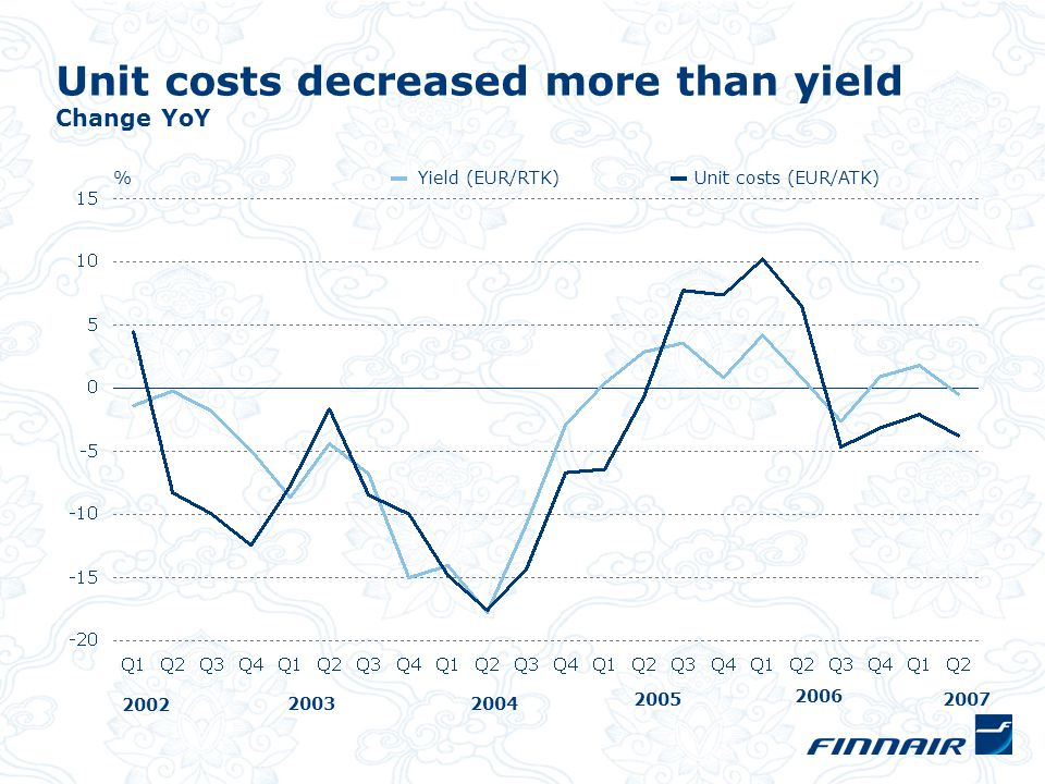 Unit costs decreased more than yield Change YoY %Yield (EUR/RTK)Unit costs (EUR/ATK) 2004 2005 2006 2003 2002 2007