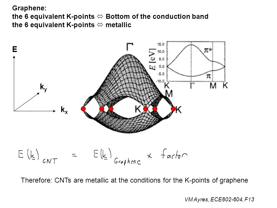 VM Ayres, ECE802-604, F13 Graphene: the 6 equivalent K-points  Bottom of the conduction band the 6 equivalent K-points  metallic E kyky kxkx Therefore: CNTs are metallic at the conditions for the K-points of graphene