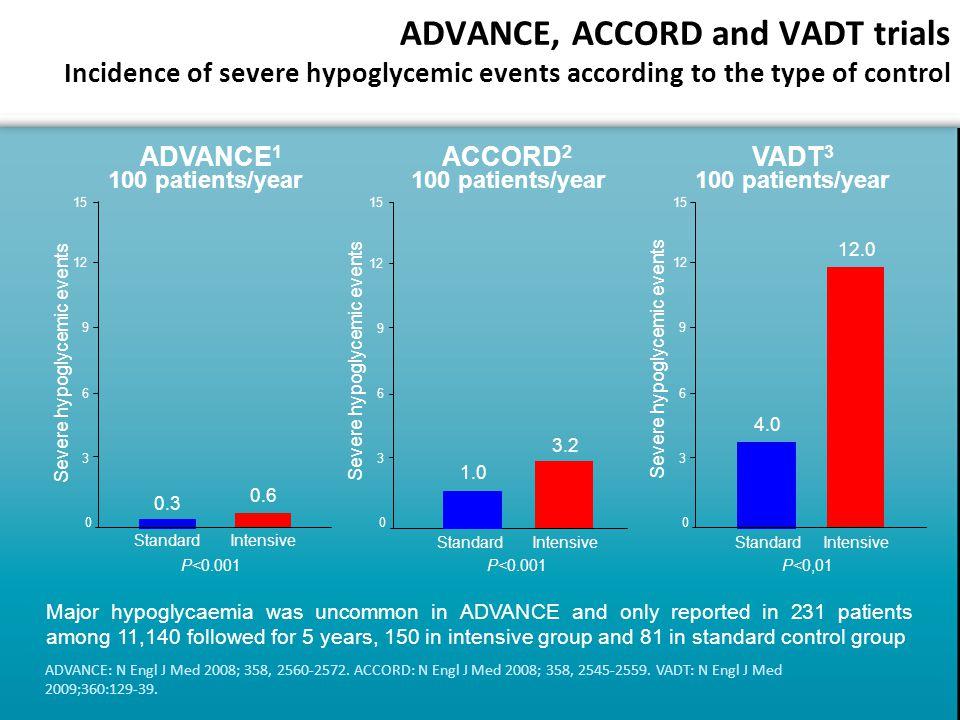 ADVANCE: N Engl J Med 2008; 358, 2560-2572. ACCORD: N Engl J Med 2008; 358, 2545-2559.