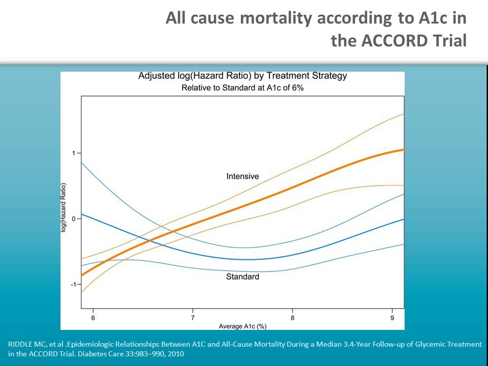 All cause mortality according to A1c in the ACCORD Trial RIDDLE MC, et al.Epidemiologic Relationships Between A1C and All-Cause Mortality During a Median 3.4-Year Follow-up of Glycemic Treatment in the ACCORD Trial.