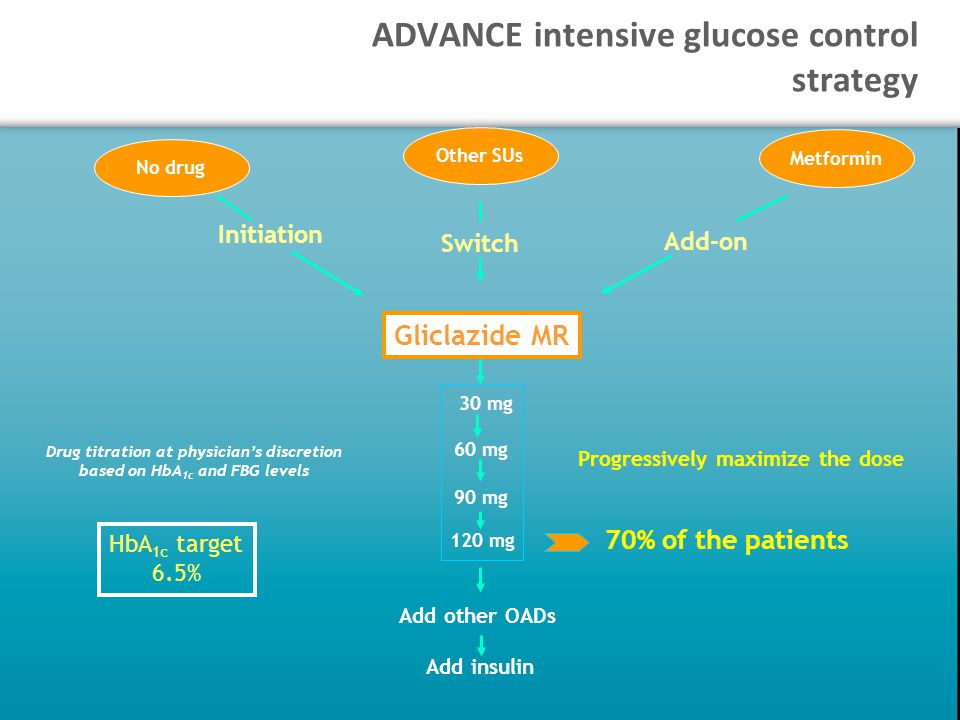 Gliclazide MR Drug titration at physician's discretion based on HbA 1c and FBG levels No drug Other SUs Metformin Initiation Add-on Switch Add other OADs Add insulin Progressively maximize the dose 70% of the patients 60 mg 90 mg 120 mg 30 mg HbA 1c target 6.5% ADVANCE intensive glucose control strategy