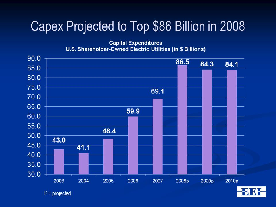 Capex Projected to Top $86 Billion in 2008 P = projected