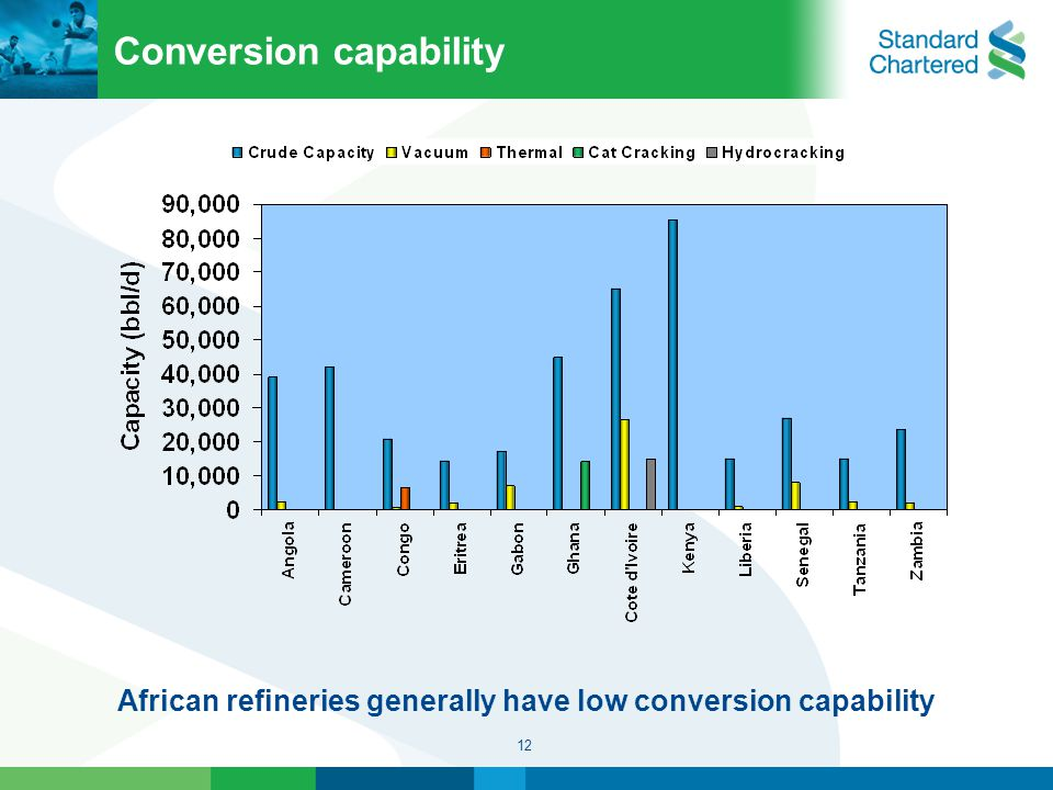 12 Conversion capability African refineries generally have low conversion capability