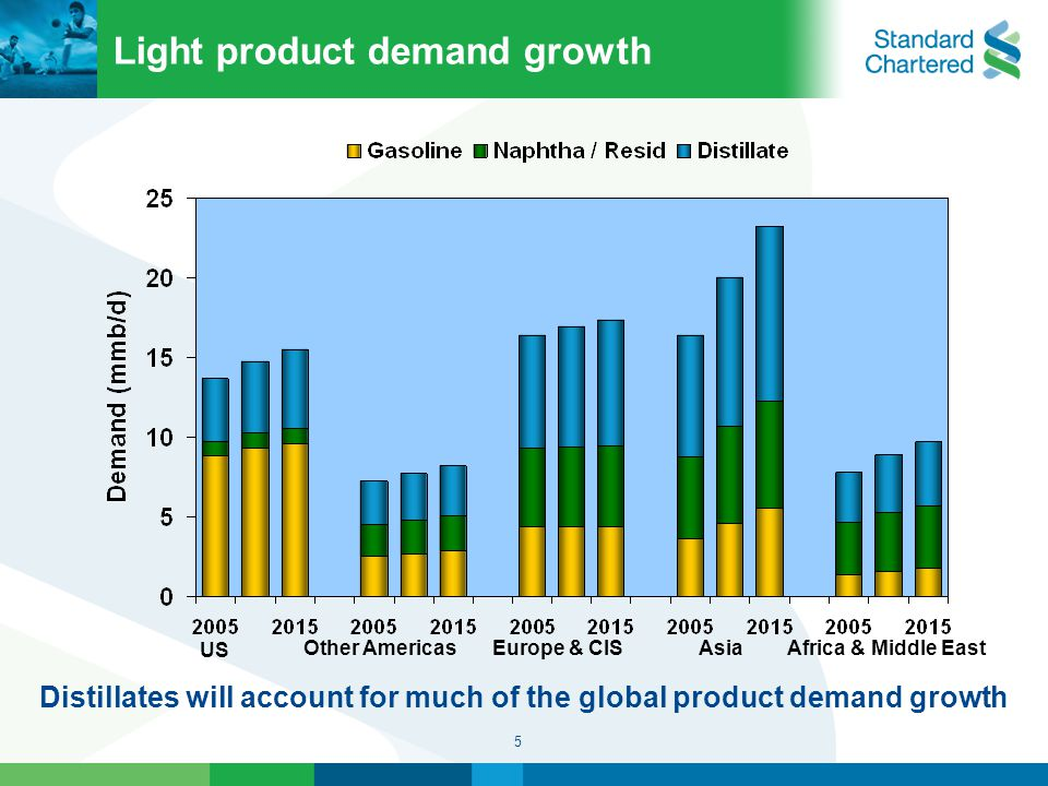 5 Light product demand growth US Other AmericasEurope & CISAfrica & Middle EastAsia Distillates will account for much of the global product demand growth