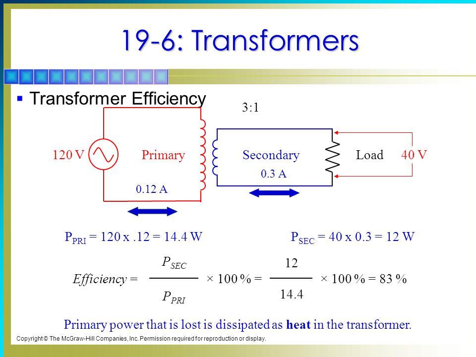19-6: Transformers  Transformer Efficiency PrimarySecondaryLoad 120 V40 V 3:1 0.12 A 0.3 A P PRI = 120 x.12 = 14.4 WP SEC = 40 x 0.3 = 12 W 14.4 12 × 100 % = 83 % × 100 % = Efficiency = P PRI P SEC Copyright © The McGraw-Hill Companies, Inc.