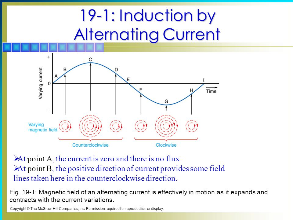 19-1: Induction by Alternating Current Copyright © The McGraw-Hill Companies, Inc.