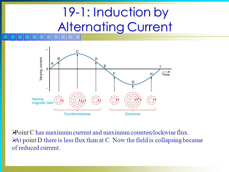 19-1: Induction by Alternating Current  Point C has maximum current and maximum counterclockwise flux.