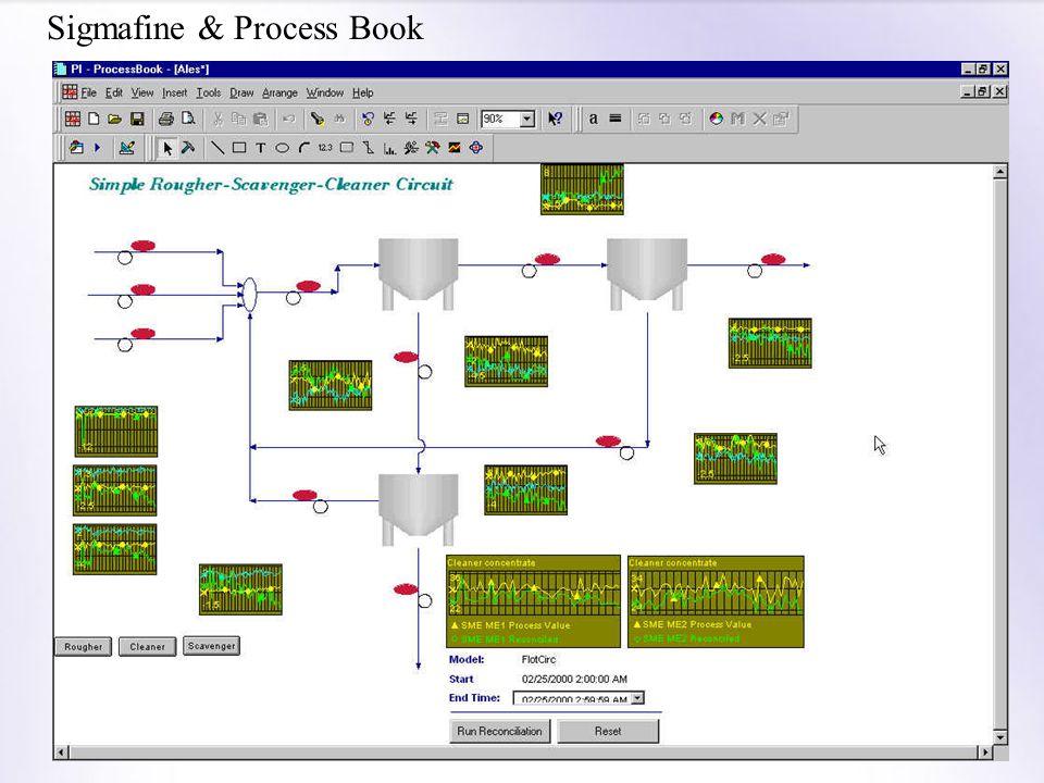 Sigmafine & Process Book