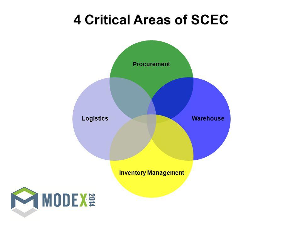 Procurement Warehouse Inventory Management Logistics 4 Critical Areas of SCEC