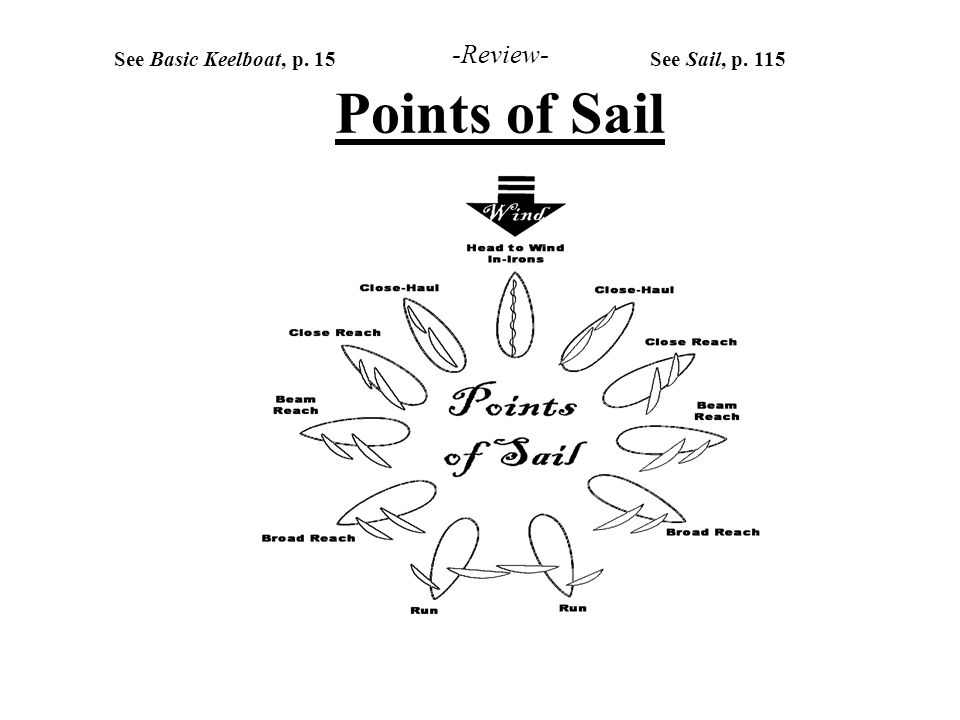 -Review- Points of Sail See Basic Keelboat, p. 15See Sail, p. 115