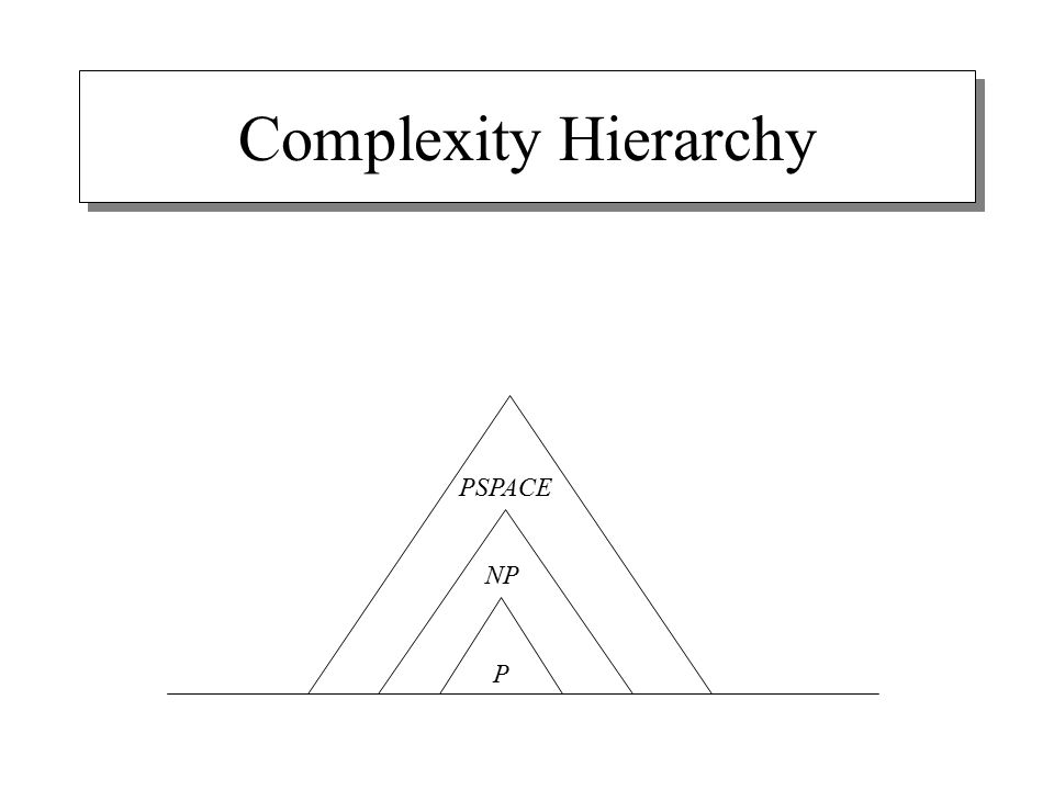 Complexity Hierarchy P NP PSPACE