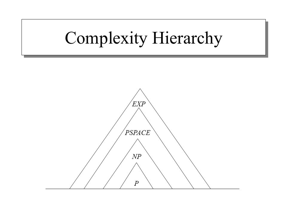 Complexity Hierarchy P NP PSPACE EXP