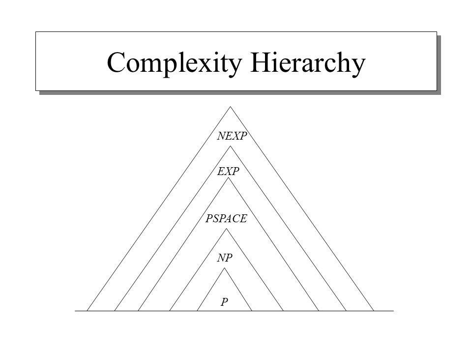 Complexity Hierarchy P NP PSPACE EXP NEXP