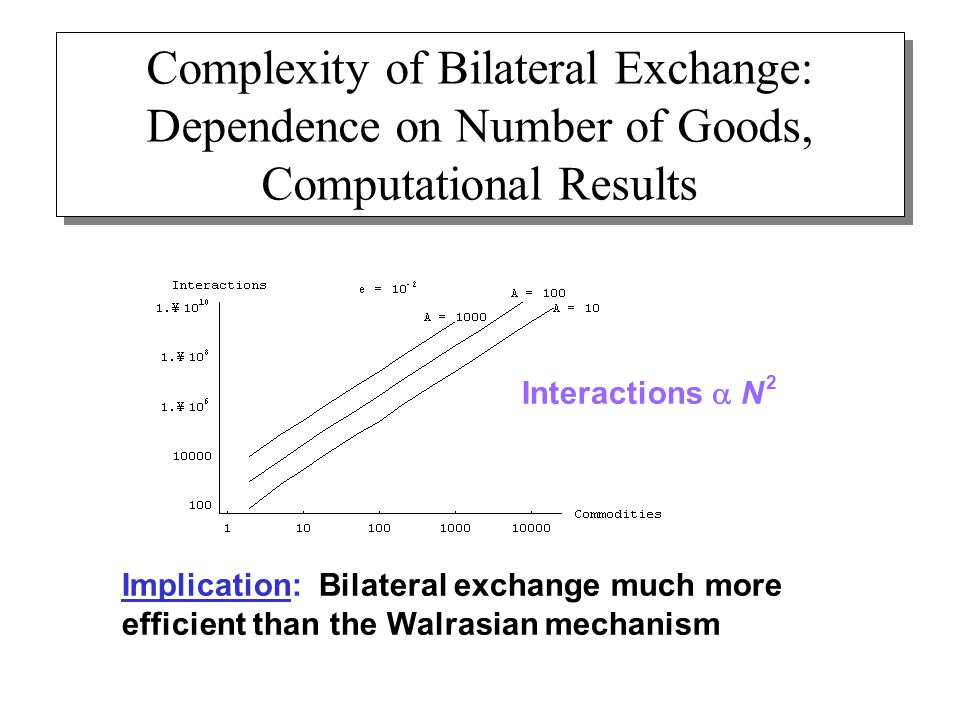 Interactions  N 2 Complexity of Bilateral Exchange: Dependence on Number of Goods, Computational Results Implication: Bilateral exchange much more efficient than the Walrasian mechanism