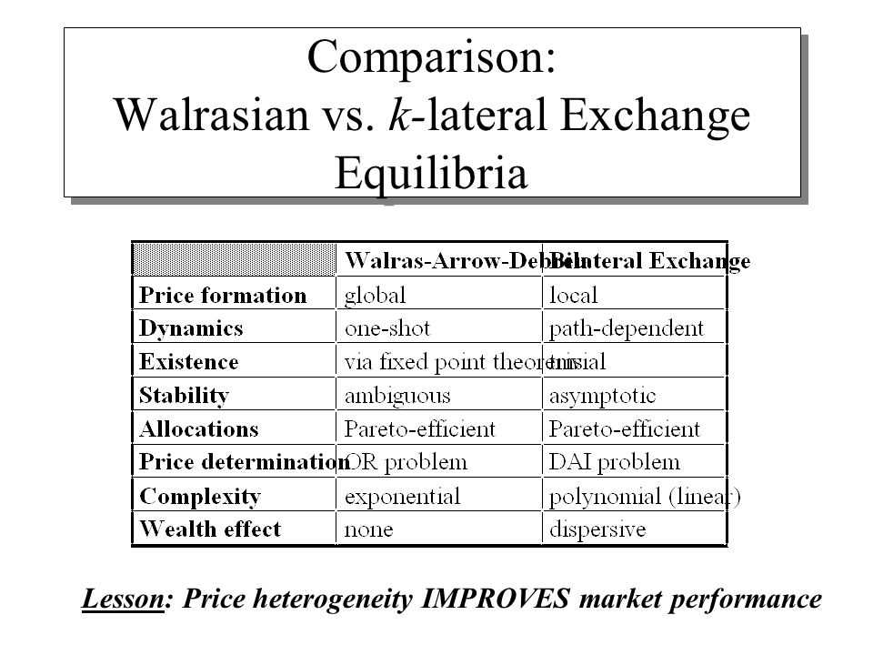Comparison: Walrasian vs.