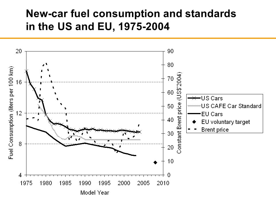 New-car fuel consumption and standards in the US and EU, 1975-2004